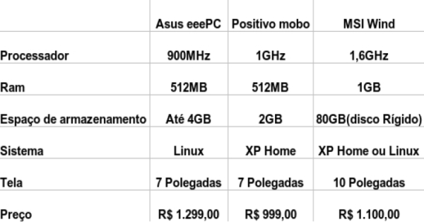 Compare as caracter�sticas
